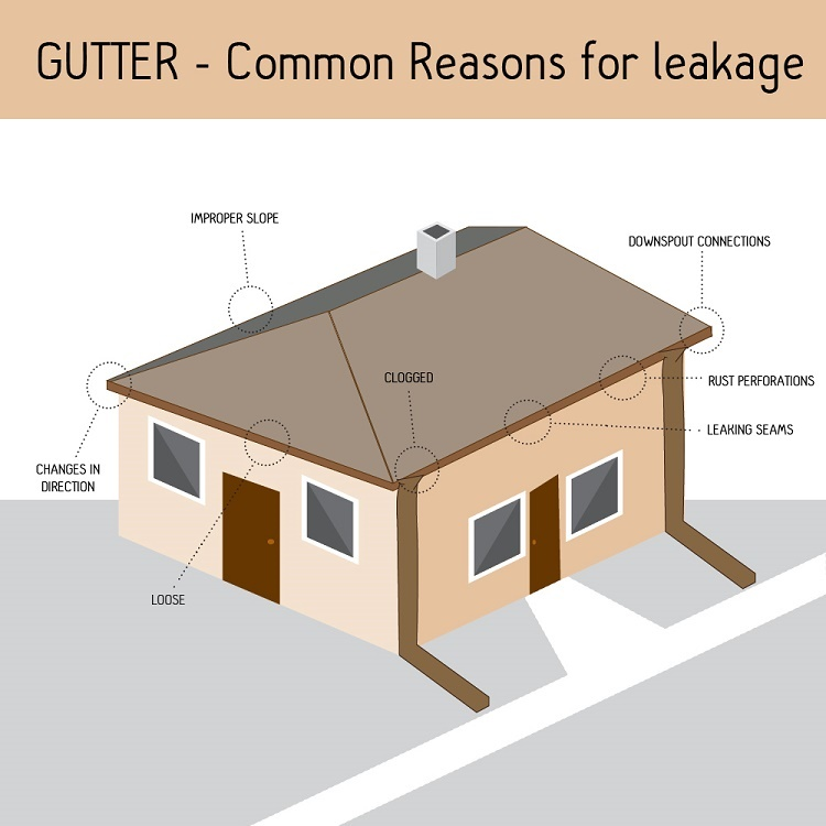 Gutter cleaning services for your homes gutters in valdosta ga many home owners enjoy do it yourself projects and welcome the challenges faced with owning your own home however others enjoy the free time to spend with solutioingenieria Gallery